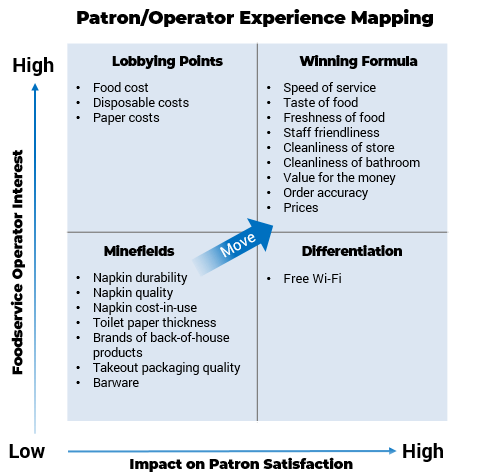 Patron/Operator Experience Mapping Chart