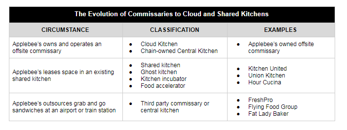 Table showing the evolution of commissaries to cloud and shared kitchens