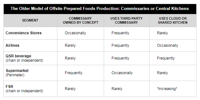 Chart showing an older model of prepared-food preparation for commissaries/ Central Kitchens